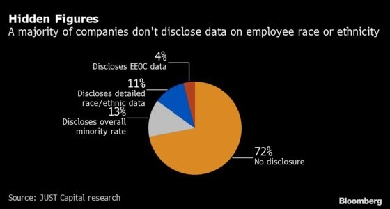 Big Companies Track Workforce Diversity But Won't Share the Results