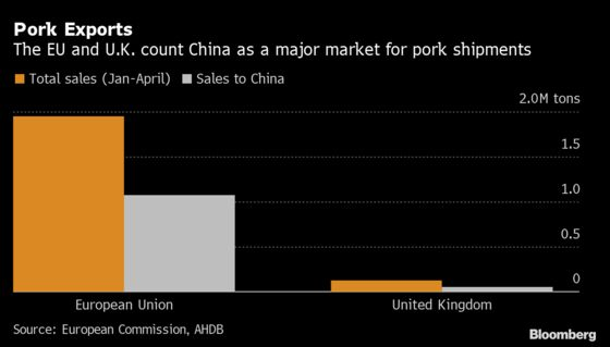 Virus-Hit Meat Plants From U.K. to Brazil Stop China Exports