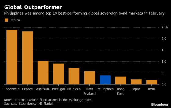 Philippine Peso Surprises to Become Asia's Best Currency