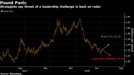 Pound Investors Fear Currency Slide If May Leadership Challenged