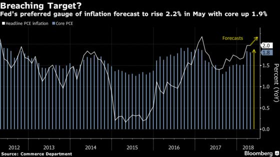 Fed Hits Inflation Goal Only to Find Expectations Spoiling Party