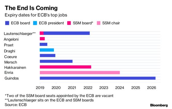 Draghi Running Out of Time to Sort ECB Top Jobs as Brexit Looms