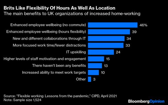 After WFH, Bring On Flexible Work Hours
