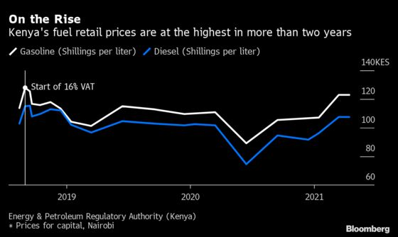 Kenya Said to Plan Compensating Fuel Retailers to Control Prices