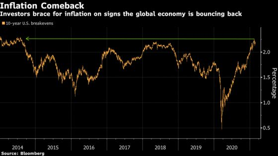 The Economic Reopening Trade Is Changing Everything in Markets