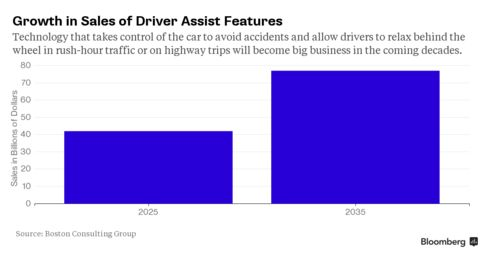 Growth in Sales of Driver Assist Features