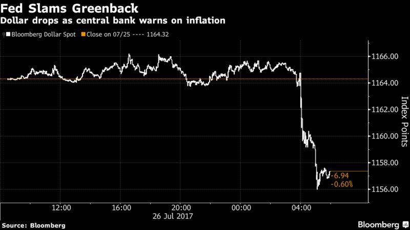 Доллар снижается на перспективах инфляции; азиатские акции растут