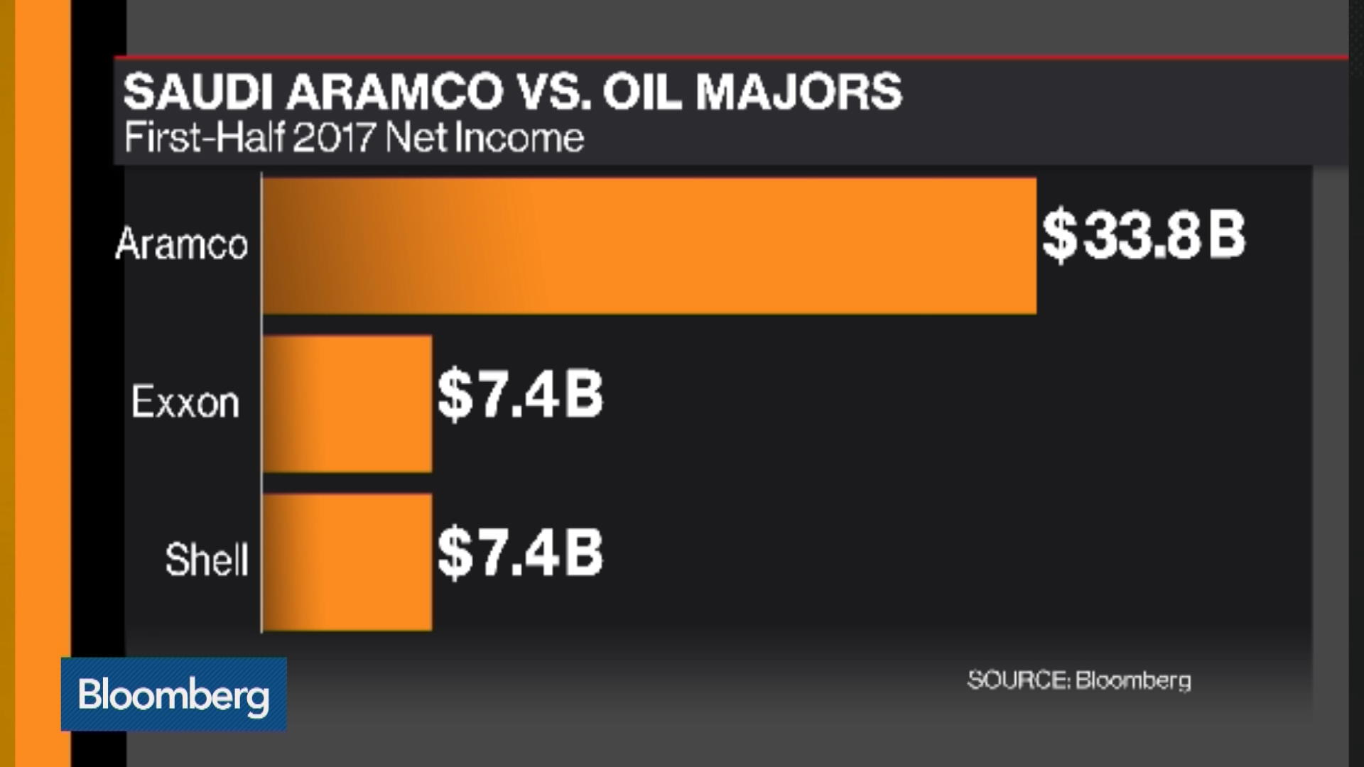 Aramco to Lift Oil-Trading Volume to 6 Million Barrels a Day