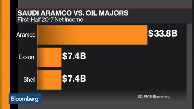 the aramco accounts inside the worlds most profitable company bloomberg