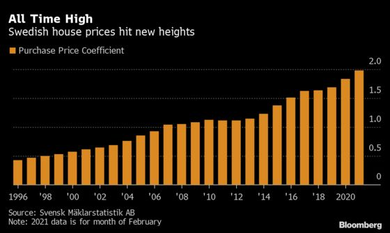 Swedish Real Estate Hotter Than Ever as 'Hysteria' Hits