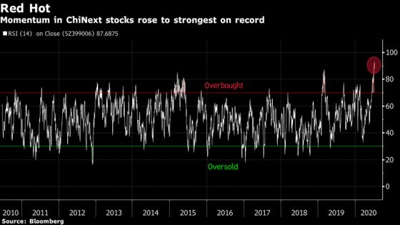 Slowdown in Chinese Tech Stocks Shows Beijing's Fear of Bubbles