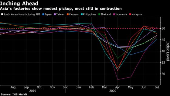 Asia's Factories See Modest Pickup Alongside Chinese Rebound