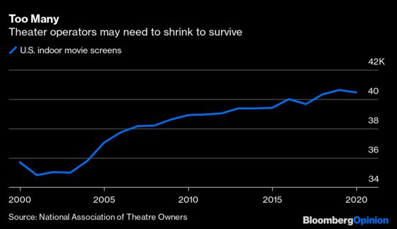 We Have Learned to Live Without Movie Theaters