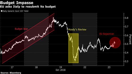Italy Bonds Fall on EU Rebuke as Goldman Warns It's Not Over Yet