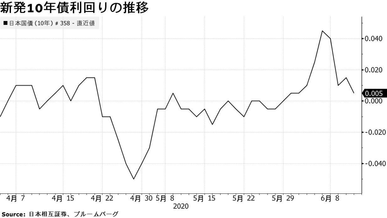 長期 金利 推移