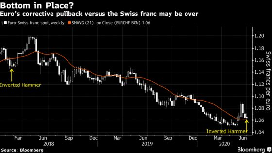Market Mood Is Shifting in Bets on Euro Rebound Against Haven
