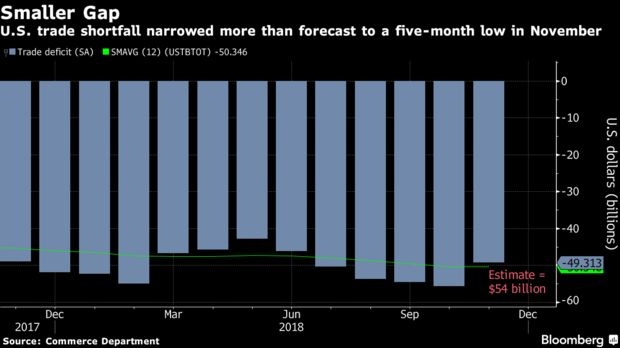 U.S. trade shortfall narrowed more than forecast to a five-month low in November