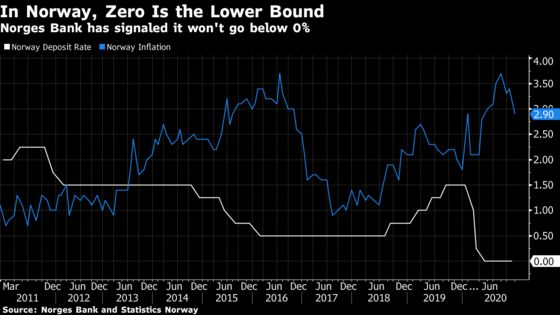 Norway Is Seen Leading the Way in Post-Covid Interest Rate Hikes