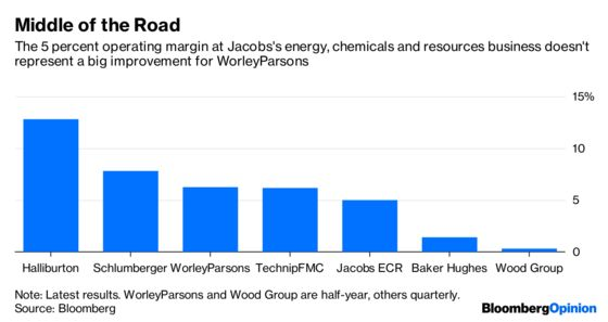 WorleyParsons's Oil Services Deal Is a Hail Mary Pass