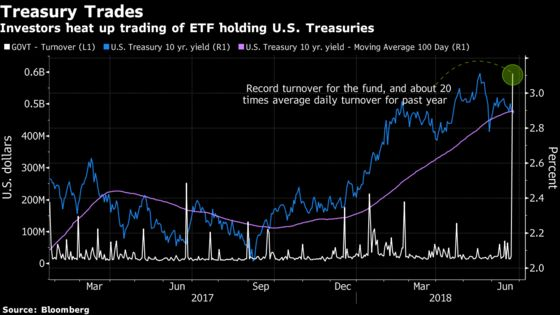 Investors Traded $596 Million of Treasuries ETF in Trade War Bet