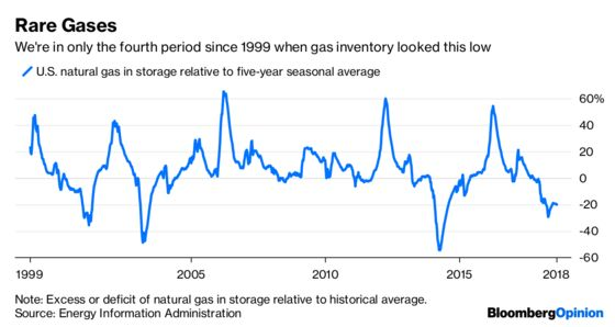 The Gas Market Should Be Panicking, But Whatever
