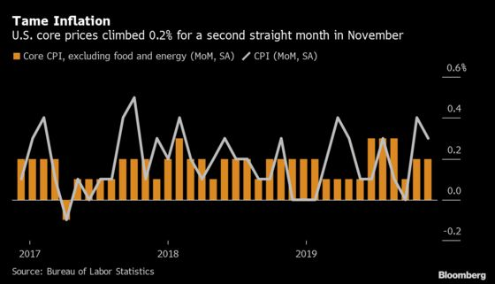 U.S. Core Inflation Modest in November Ahead of Fed Meeting