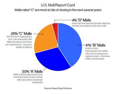 U.S. Mall Report Card