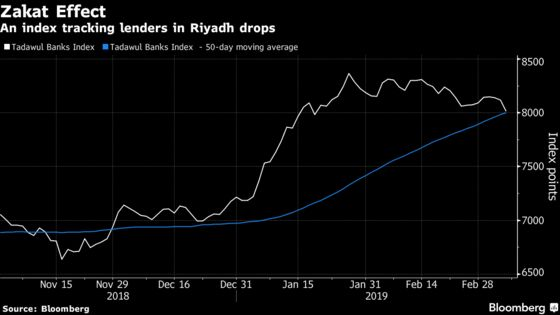 Saudi Banks Fall as Investors Fret Over Prospect of Higher Tax
