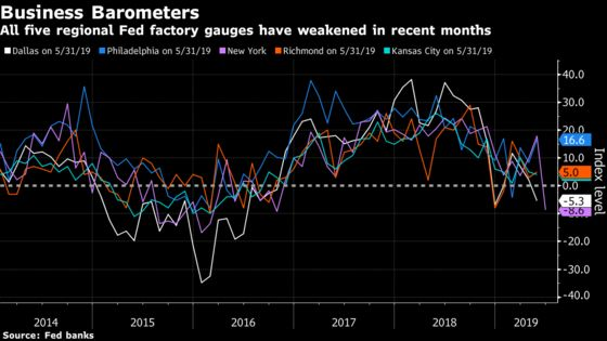 New York Fed Factory Gauge Drops by Record to Two-Year Low