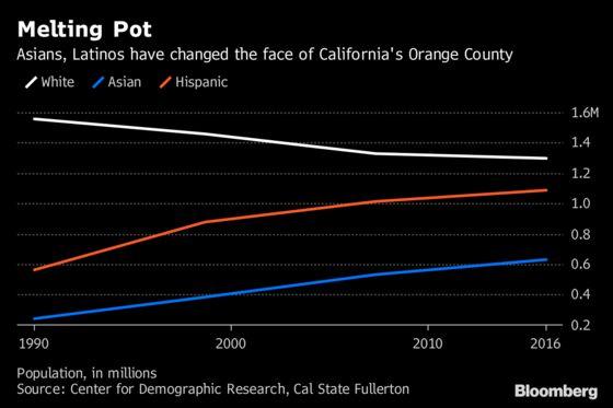 Orange County Leans Purple in Shift for California Republicans