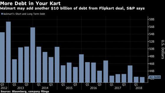 Walmart Borrows $16 Billion in Second-Largest Bond Sale of Year