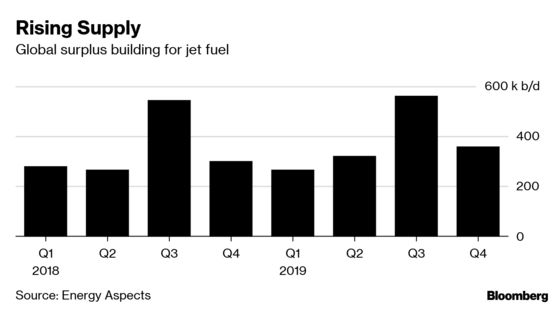 Shale's Surge Could Cause Problems for Jet Fuel