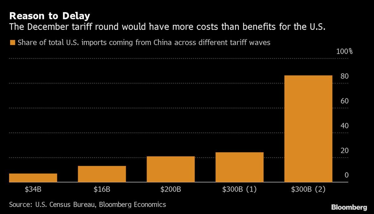 Here's Why Trump Will Dodge December Tariffs on China