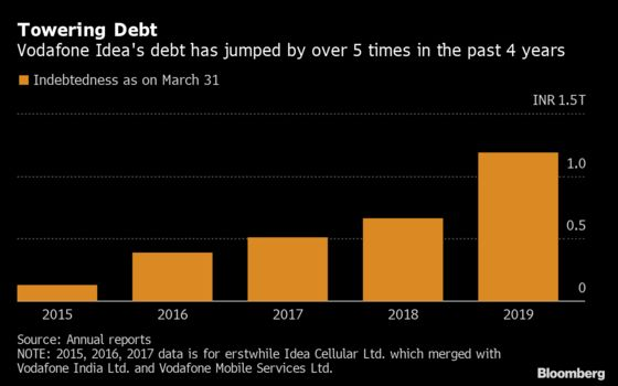 Default Fear Pushes India Funds to Ring-Fence Vodafone Idea Debt