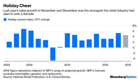 Booming Holiday Sales May Get Ho-Ho-Hum Reaction
