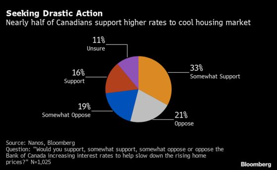 Anxious Canadians Are Open to Rate Hikes to Cool Red-Hot Housing Market