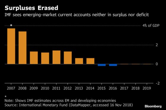 Emerging-Market Watchers' Obsession With Current Account Bites