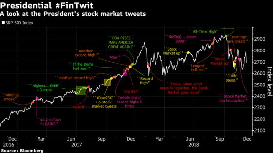 A Concise History of Presidential Commentary on the Stock Market