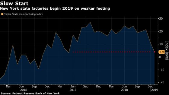 New York Fed's Factory Gauge Slumps to Lowest Since May 2017