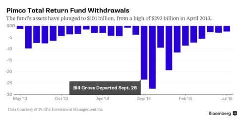 Pimco Clients Pulled $2.5 Billion From Total Return Fund in July