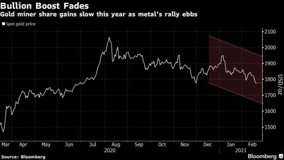Top Gold Miners Face Metal's Fading Rally After Bumper Quarter