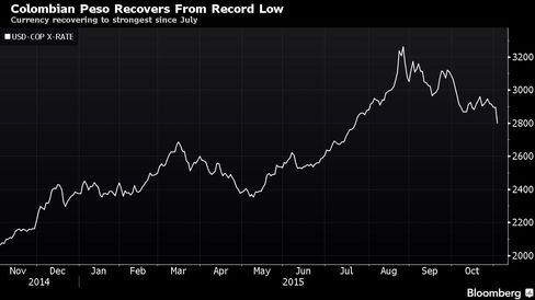 Currency recovering to strongest since July