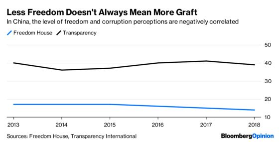 Want Less Graft? Allow More Freedom.