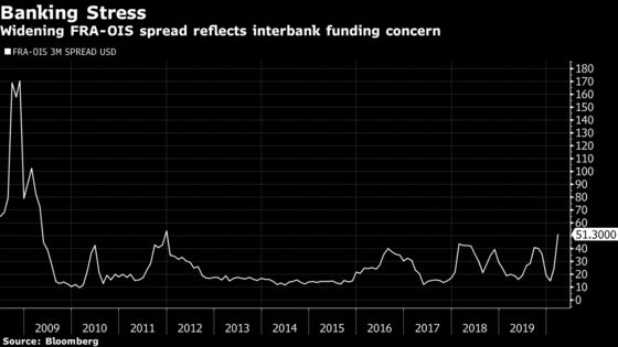 Why It Matters That the FRA-OIS Spread Is Widening