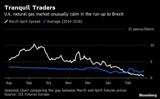 Energy Traders Brace for Market Chaos in No-Deal Brexit