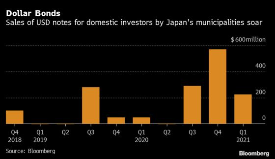 Record Dollar Bond Sales by Japan Prefectures Gather Steam