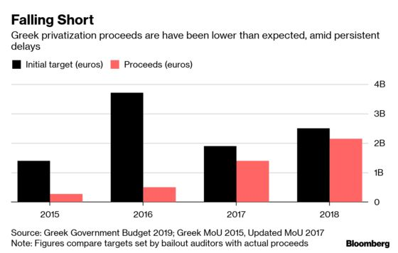 Greek Creditors Talk Up Reform Drive But Withhold Fresh Cash
