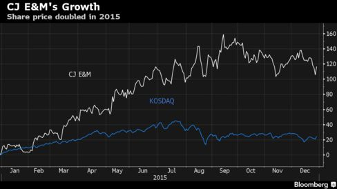CJ E&M's Growth