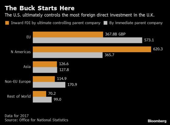 U.S. Is Biggest Investor in U.K. by Ownership, ONS Says