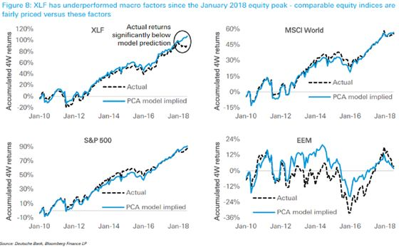 Deutsche Quants Go Long U.S. Banks on ETF Misprice, Higher Rates